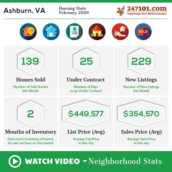 Market Stats | Demographics | Neighborhood Info – Ashburn, VA