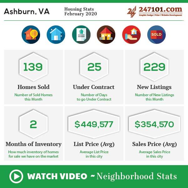 Market Stats | Demographics | Neighborhood Info – Ashburn, VA