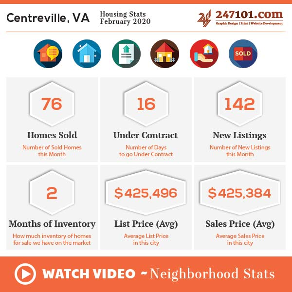 Market Stats | Demographics | Neighborhood Info – Centreville, VA