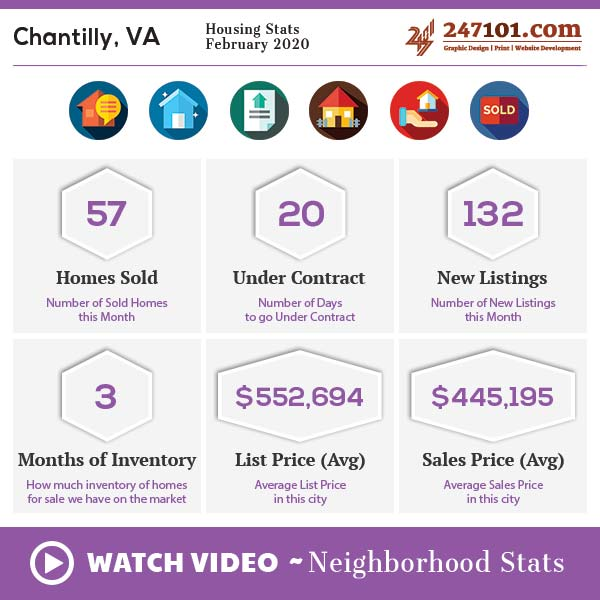 Market Stats | Demographics | Neighborhood Info – Chantilly, VA